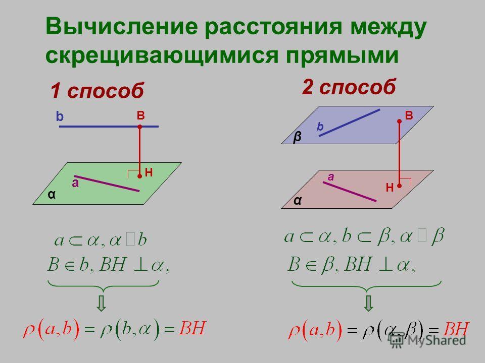 Вычисление расстояния между скрещивающимися прямыми 1 способ α a b B H 2 способ α β b a B H