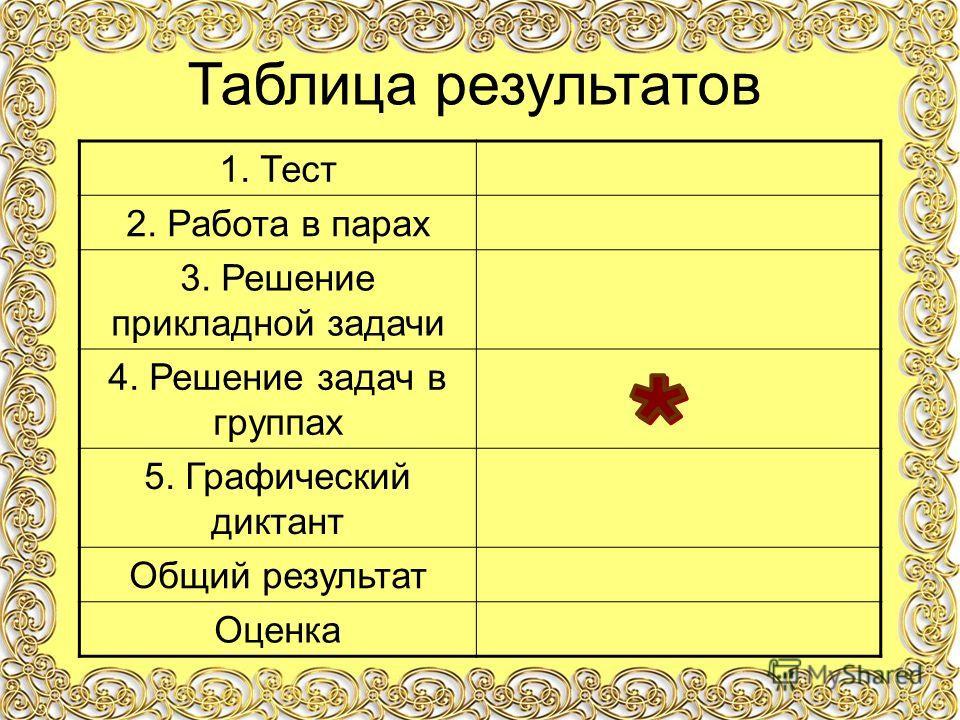 1. Тест 2. Работа в парах 3. Решение прикладной задачи 4. Решение задач в группах 5. Графический диктант Общий результат Оценка Таблица результатов