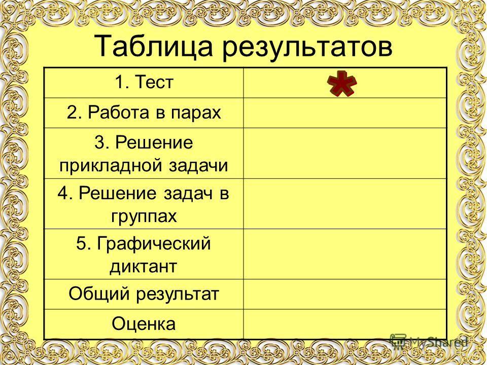 Таблица результатов 1. Тест 2. Работа в парах 3. Решение прикладной задачи 4. Решение задач в группах 5. Графический диктант Общий результат Оценка