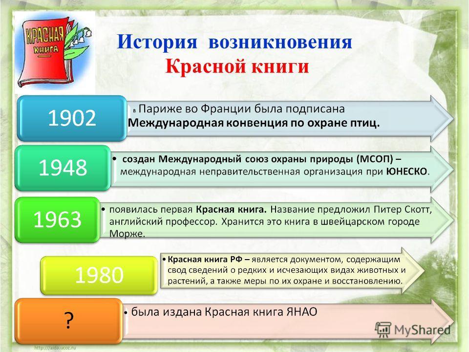 История возникновения Красной книги