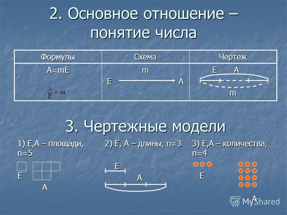2. Основное отношение – понятие числа ФормулыСхемаЧертеж А=mЕ m Е А Е А Е Аm 3. Чертежные модели 1) Е,А – площади, n=5 Е А 2) Е, А – длины, n=3 Е А 3) Е,А – количества, n=4 Е А
