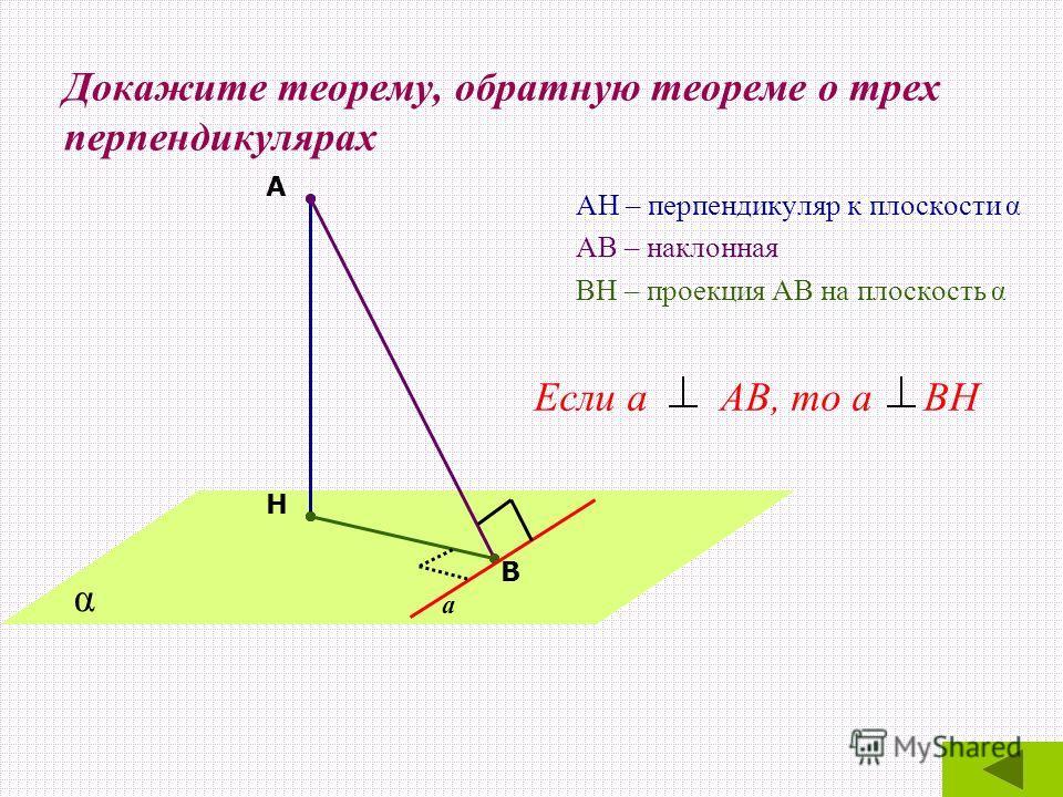 Докажите теорему, обратную теореме о трех перпендикулярах АН – перпендикуляр к плоскости α АВ – наклонная ВН – проекция АВ на плоскость α А Н В а Если а АВ, то а ВН α