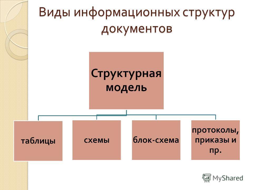 Виды информационных структур документов