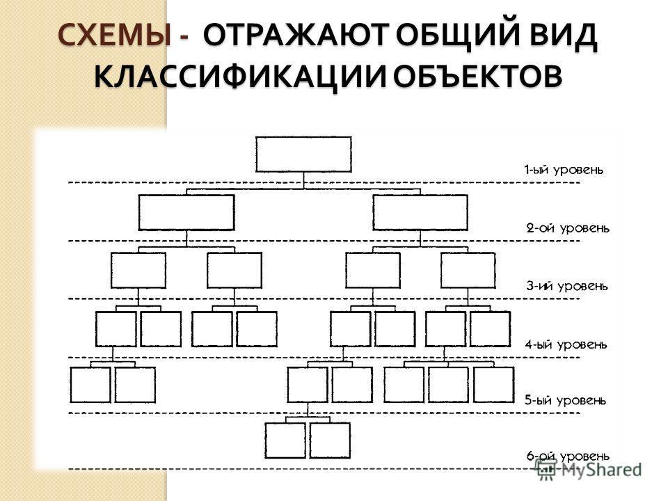 СХЕМЫ - ОТРАЖАЮТ ОБЩИЙ ВИД КЛАССИФИКАЦИИ ОБЪЕКТОВ