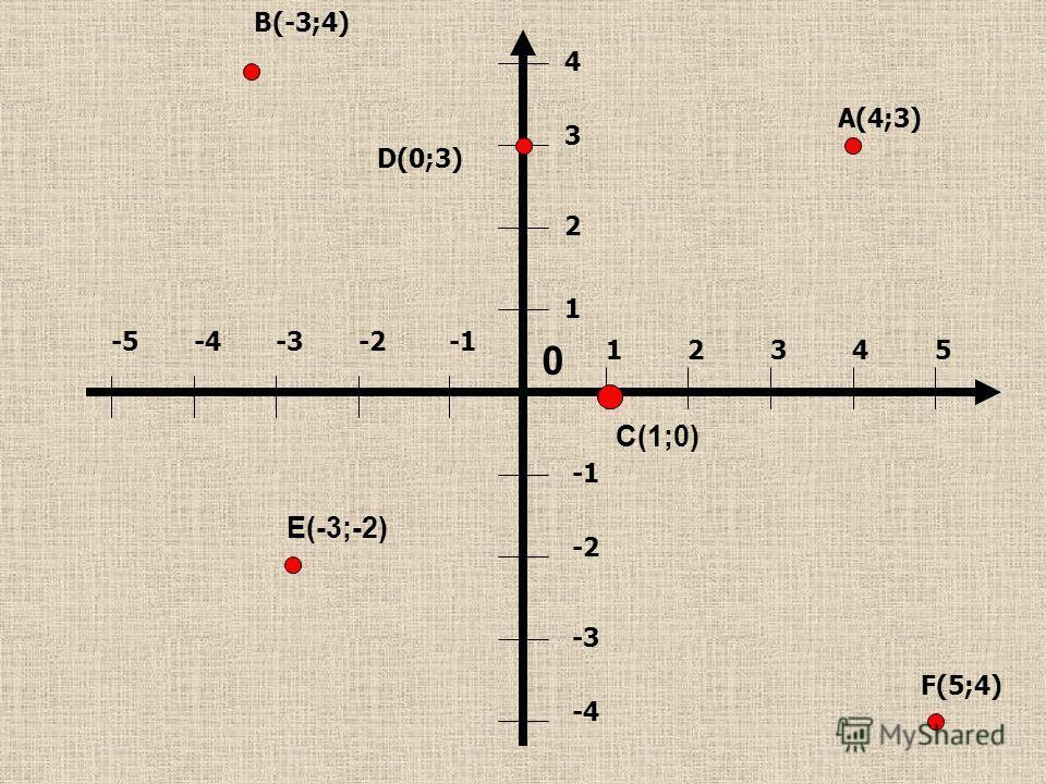 12345 1 2 3 4 -2 -3 -4 -2-3-4-5 B(-3;4) A(4;3) D(0;3) F(5;4) C(1;0) E(-3;-2) 0