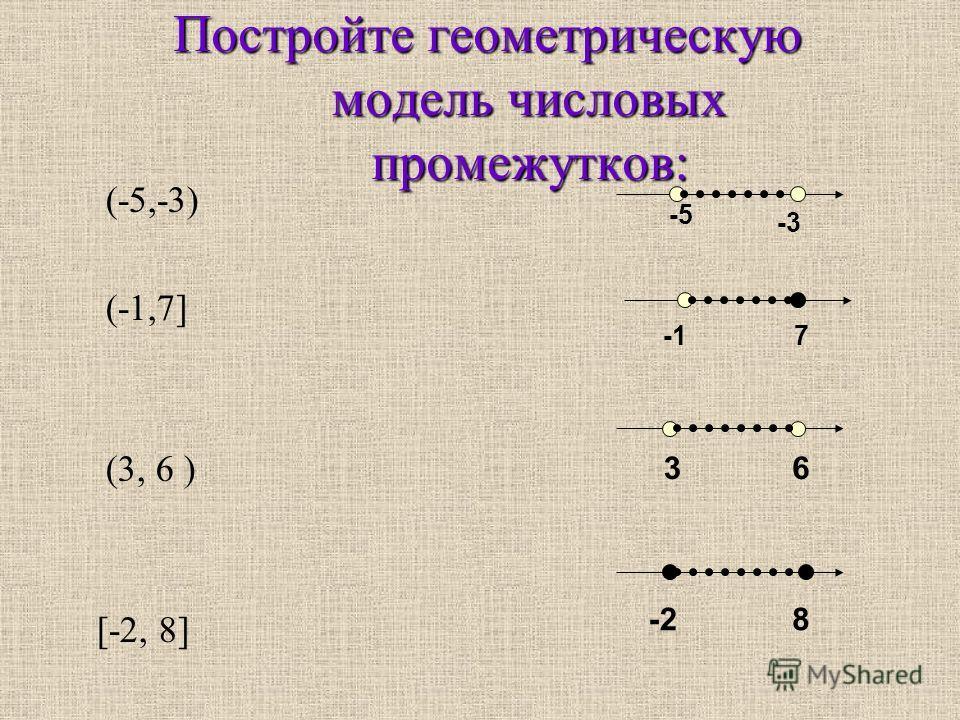 Постройте геометрическую модель числовых промежутков: (-5,-3) (-1,7] (3, 6 ) [-2, 8] -5 -3 7 36 -28