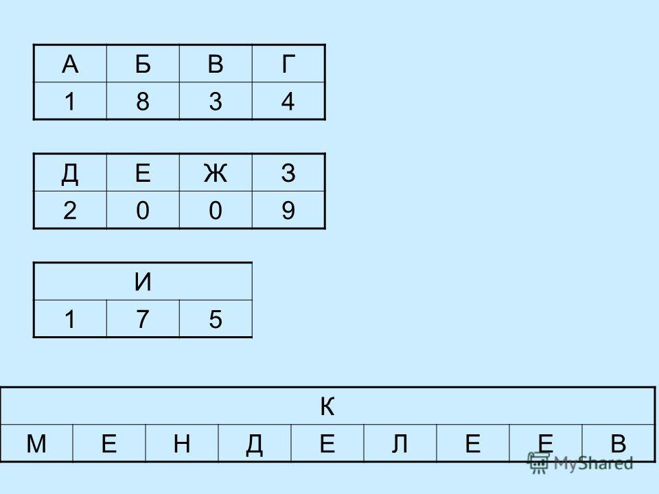 АБВГ 1834 ДЕЖЗ 2009 И 175 К МЕНДЕЛЕЕВ