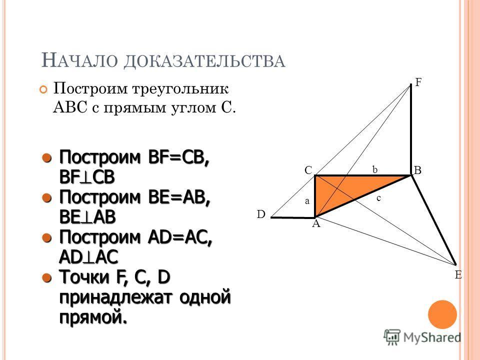 Н АЧАЛО ДОКАЗАТЕЛЬСТВА Построим треугольник ABC с прямым углом С. A B C a b c F D E Построим Построим BF=CB, BF CB Построим Построим BE=AB, BE AB Построим Построим AD=AC, AD AC Точки Точки F, C, D принадлежат одной прямой.
