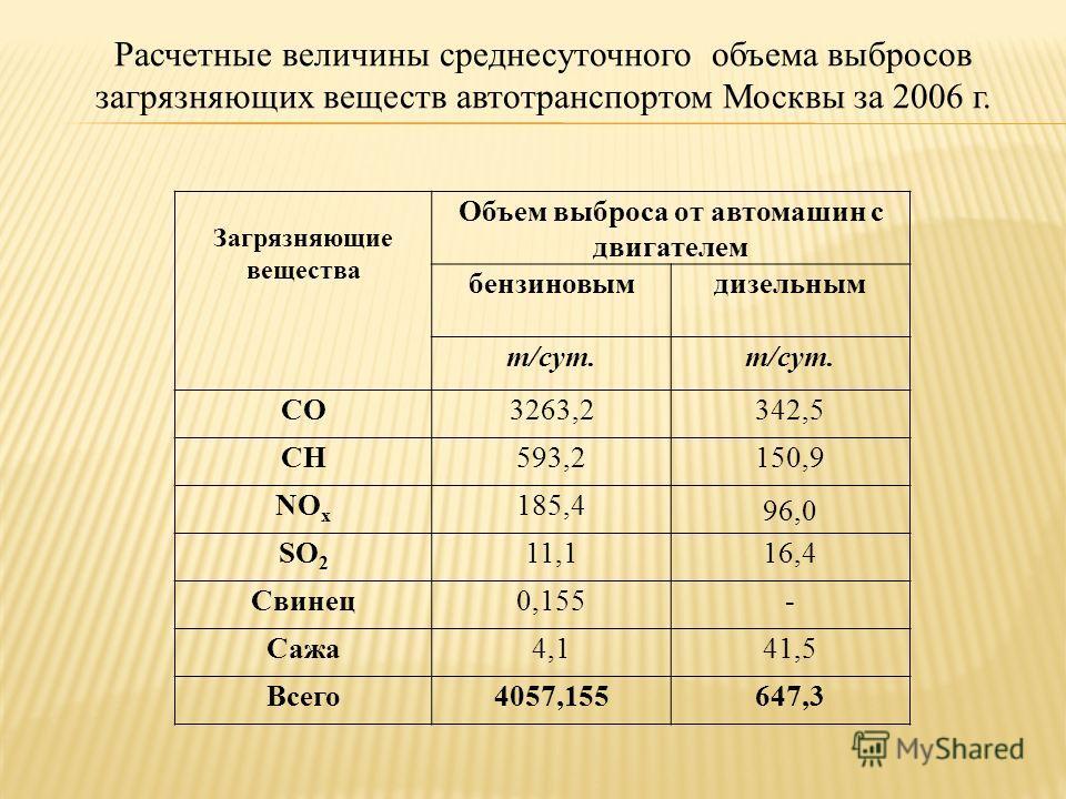 Расчетные величины среднесуточного объема выбросов загрязняющих веществ автотранспортом Москвы за 2006 г. Загрязняющие вещества Объем выброса от автомашин с двигателем бензиновымдизельным т/сут. СО3263,2342,5 СН593,2150,9 NОxNОx 185,4 96,0 SO 2 11,11