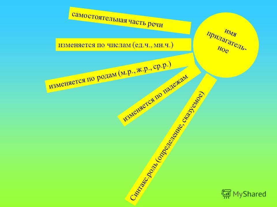 имя прилагатель- ное самостоятельная часть речи изменяется по числам (ед.ч., мн.ч.) изменяется по родам (м.р., ж.р., ср.р.) изменяется по падежам Синтакс.роль (определение, сказуемое)