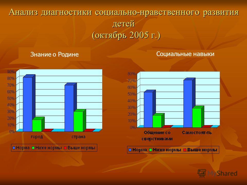 Анализ диагностики социально-нравственного развития детей (октябрь 2005 г.) Знание о Родине Социальные навыки