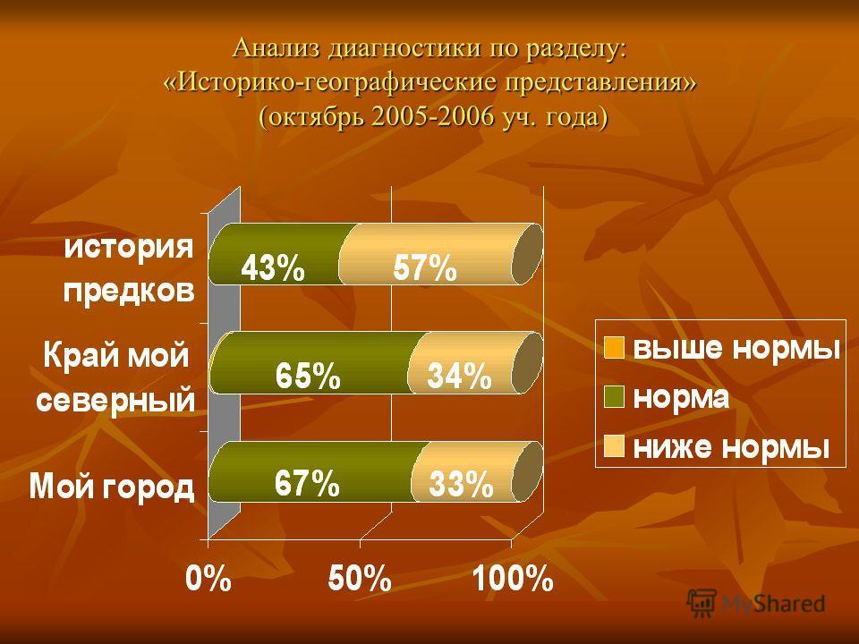 Анализ диагностики по разделу: «Историко-географические представления» (октябрь 2005-2006 уч. года)