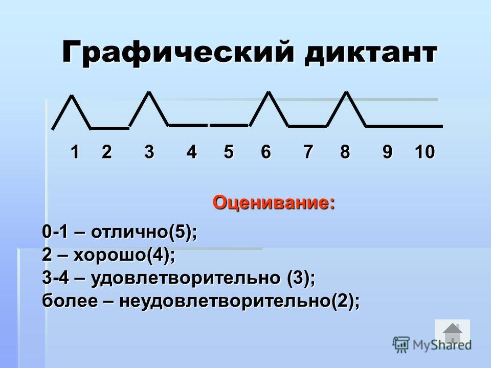 Графический диктант 1 2 3 4 5 6 7 8 9 10 1 2 3 4 5 6 7 8 9 10 Оценивание: Оценивание: 0-1 – отлично(5); 2 – хорошо(4); 3-4 – удовлетворительно (3); более – неудовлетворительно(2);