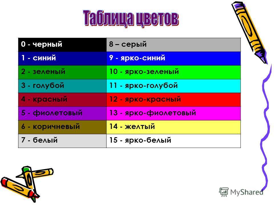0 - черный8 – серый 1 - синий9 - ярко-синий 2 - зеленый10 - ярко-зеленый 3 - голубой11 - ярко-голубой 4 - красный12 - ярко-красный 5 - фиолетовый13 - ярко-фиолетовый 6 - коричневый14 - желтый 7 - белый15 - ярко-белый
