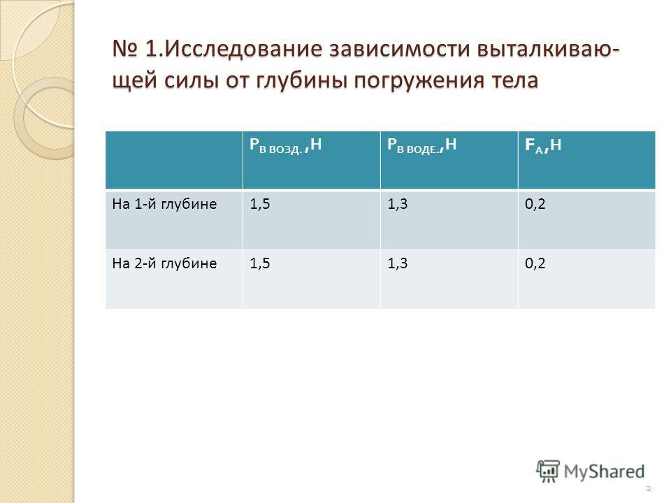 1.Исследование зависимости выталкиваю- щей силы от глубины погружения тела 1.Исследование зависимости выталкиваю- щей силы от глубины погружения тела Р В ВОЗД., НР В ВОДЕ., Н FА,НFА,Н На 1-й глубине1,51,30,2 На 2-й глубине1,51,30,2 2