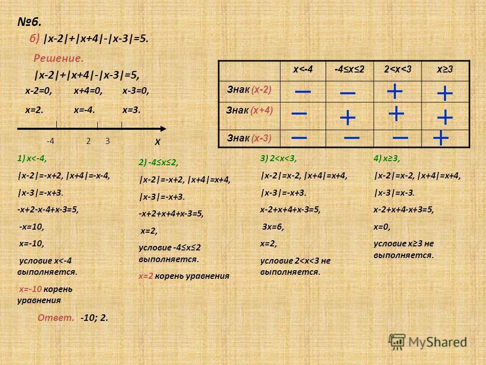 6. Х Решение. б) |х-2|+|х+4|-|х-3|=5. х-2=0, х=2. х+4=0, х=-4. -4 2 3 |х-2|+|х+4|-|х-3|=5, х