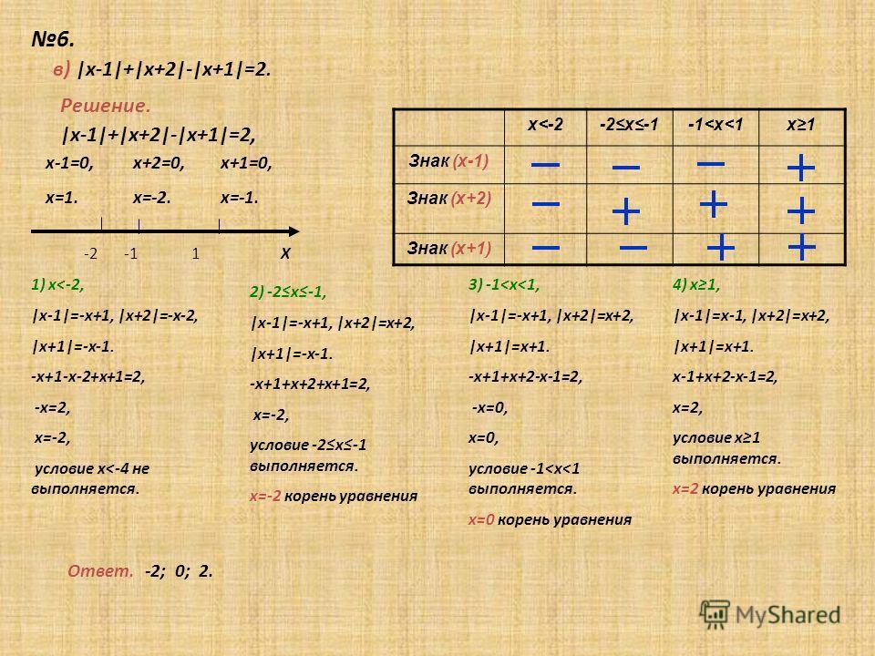 6. Х Решение. в) |х-1|+|х+2|-|х+1|=2. х-1=0, х=1. х+2=0, х=-2. -2 -1 1 |х-1|+|х+2|-|х+1|=2, х