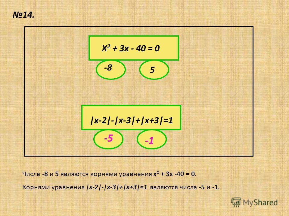 14. Х 2 + 3х - 40 = 0 -8 5 |х-2|-|х-3|+|х+3|=1 ? ? -5 Числа -8 и 5 являются корнями уравнения х 2 + 3х -40 = 0. Корнями уравнения |х-2|-|х-3|+|х+3|=1 являются числа -5 и -1.