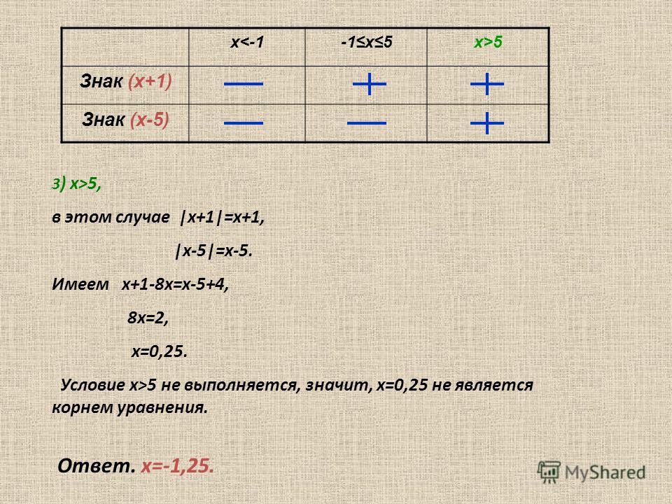 х5х>5 Знак (х+1) Знак (х-5) 3 ) х>5, в этом случае |х+1|=х+1, |х-5|=х-5. Имеем х+1-8х=х-5+4, 8х=2, х=0,25. Условие х>5 не выполняется, значит, х=0,25 не является корнем уравнения. Ответ. х=-1,25.
