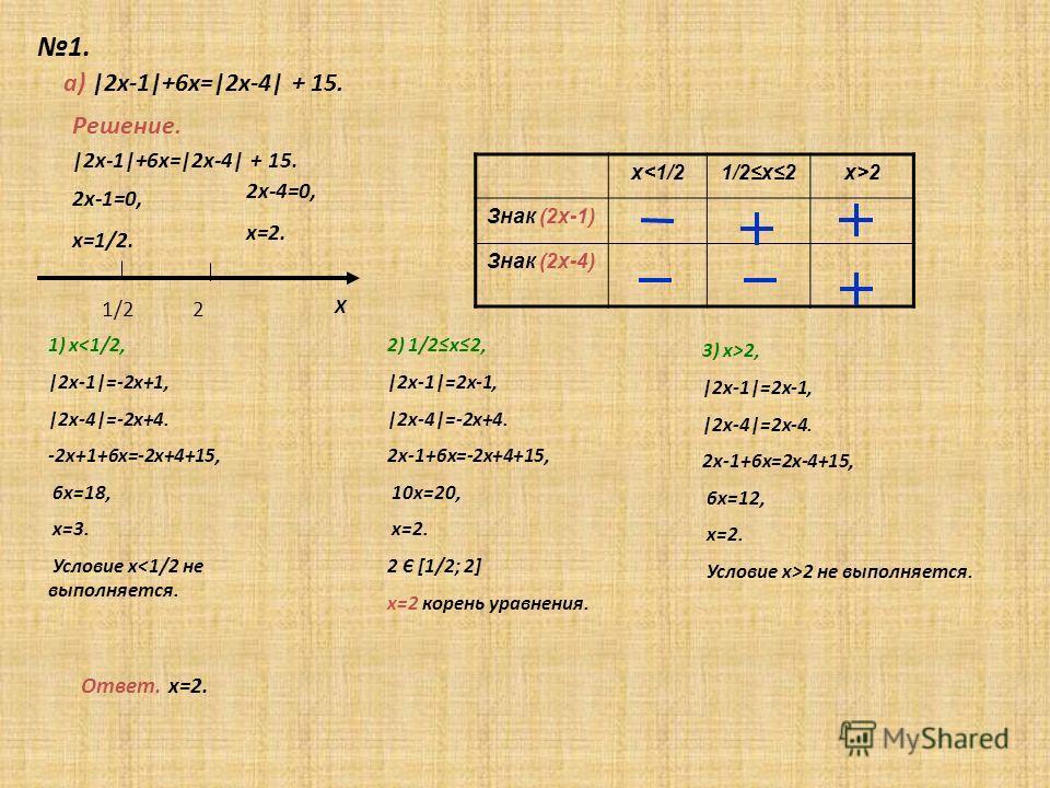 1. Х Решение. а) |2х-1|+6х=|2х-4| + 15. 2х-1=0, х=1/2. 2х-4=0, х=2. 1/2 2 |2х-1|+6х=|2х-4| + 15. х2х>2 Знак (2х-1) Знак (2х-4) 1) х2 не выполняется. Ответ. х=2.