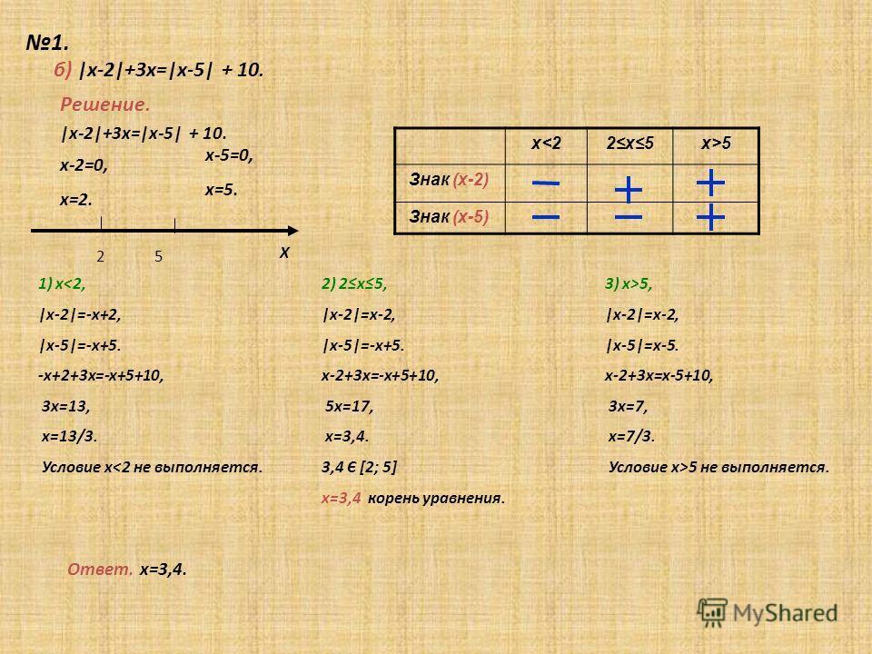 1. Х Решение. б) |х-2|+3х=|х-5| + 10. х-2=0, х=2. х-5=0, х=5. 2 5 |х-2|+3х=|х-5| + 10. х5 Знак (х-2) Знак (х-5) 1) х5 не выполняется. Ответ. х=3,4.