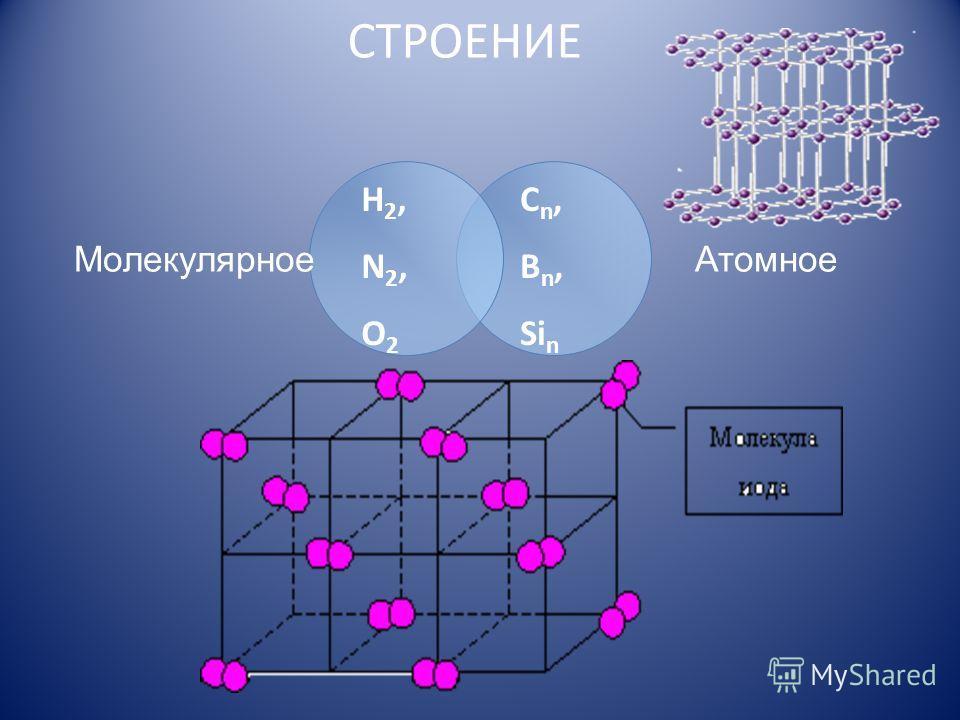 СТРОЕНИЕ МолекулярноеАтомное H2,N2,O2H2,N2,O2 C n, B n, Si n