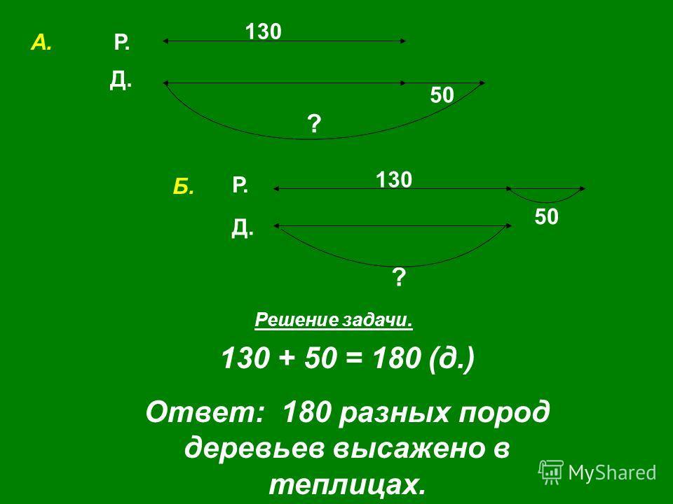 Р. Д. 130 50 ? Решение задачи. 130 + 50 = 180 (д.) Ответ: 180 разных пород деревьев высажено в теплицах. Р. Д. 50 130 ? А. Б.