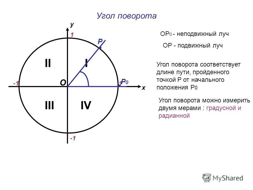 Угол поворота х у 1 1 II IV I III ОР 0 - неподвижный луч ОР - подвижный луч Р Р0Р0 Угол поворота соответствует длине пути, пройденного точкой Р от начального положения Р 0 Угол поворота можно измерить двумя мерами : градусной и радианной О