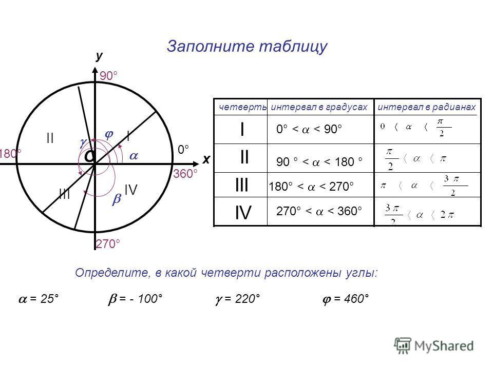 Заполните таблицу у О х 90° 270° 180° 0°0° 360° IV III II I интервал в градусахчетверть 0° < < 90° 90 ° < < 180 ° 180° < < 270° I II IV III Определите, в какой четверти расположены углы: = 25° = - 100° = 460° = 220° интервал в радианах 270° < < 360°