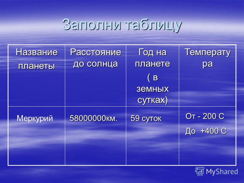 Заполни таблицу Названиепланеты Расстояние до солнца Год на планете ( в земных сутках) Температу ра Меркурий58000000км. 59 суток От - 200 С До +400 С