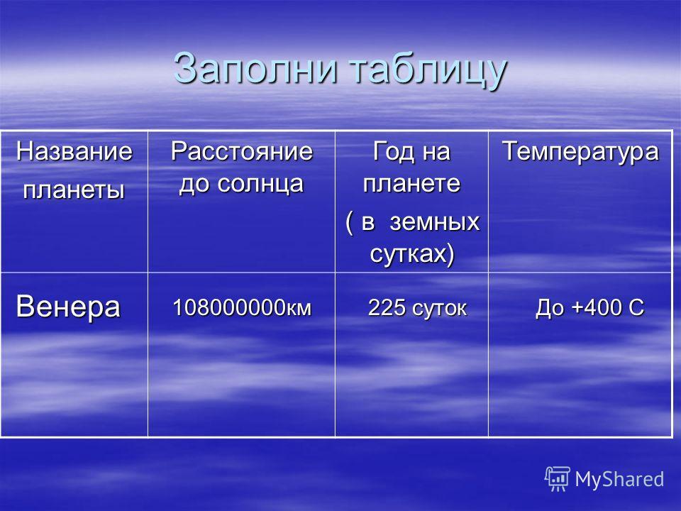 Заполни таблицу Названиепланеты Расстояние до солнца Год на планете ( в земных сутках) Температура Венера 108000000км 225 суток До +400 С