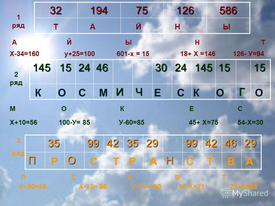 3219475126586 1 ряд А Й Ы Н Т Х-34=160 у+25=100 601-х = 15 18+ Х =146 126- У=9414515244630241451515ИЧГ 2 ряд М О К Е С Х+10=56 100-У= 85 У-60=85 45+ Х=75 54-Х=30359942352999424629ПОН 3 ряд Р С А В Т У+50=85 Х-13= 86 У-71=100 67-Х=21 21+Х=63 ТАНЙЫ КОС
