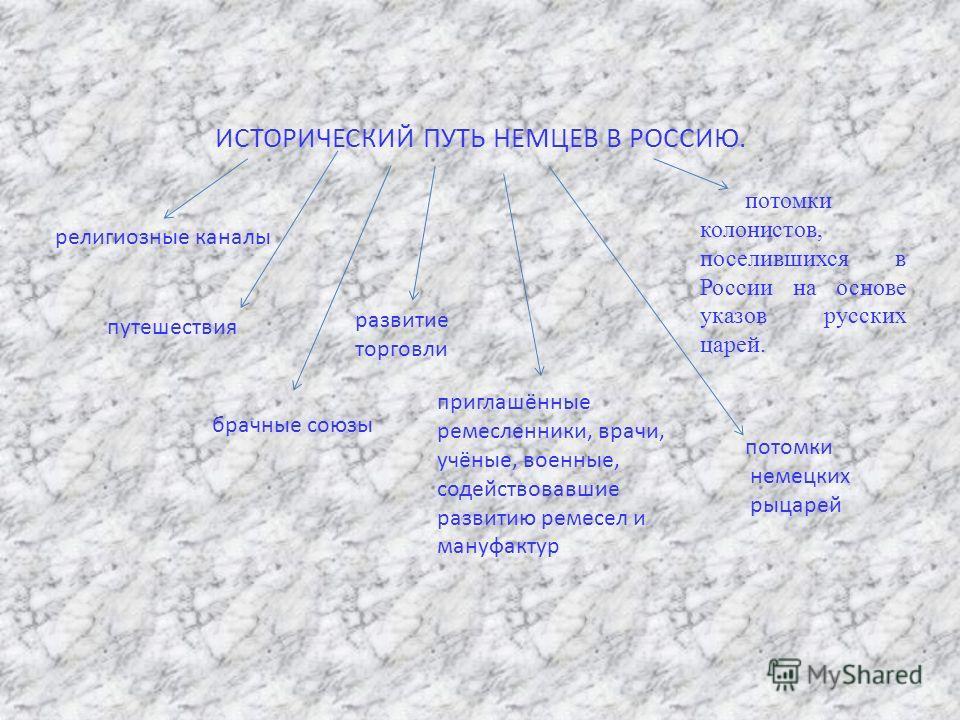 ИСТОРИЧЕСКИЙ ПУТЬ НЕМЦЕВ В РОССИЮ. религиозные каналы путешествия брачные союзы развитие торговли приглашённые ремесленники, врачи, учёные, военные, содействовавшие развитию ремесел и мануфактур потомки колонистов, поселившихся в России на основе ука