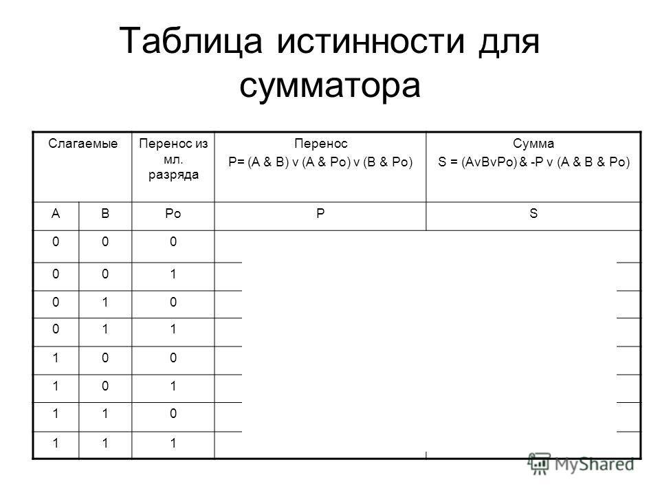 Таблица истинности для сумматора СлагаемыеПеренос из мл. разряда Перенос P= (A & B) v (A & Po) v (B & Po) Сумма S = (AvBvPo) & -P v (A & B & Po) ABPoPS 00000 00101 01001 01110 10001 10110 11010 11111