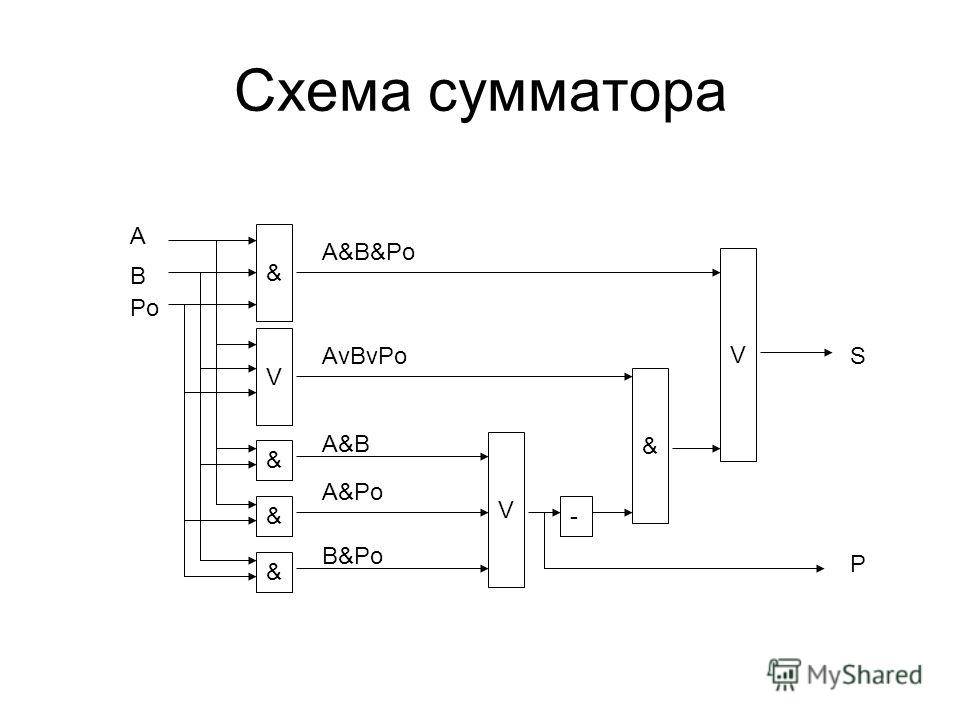 Схема сумматора & & V - A B A&B S P Po & & A&Po B&Po V & V A&B&Po AvBvPo