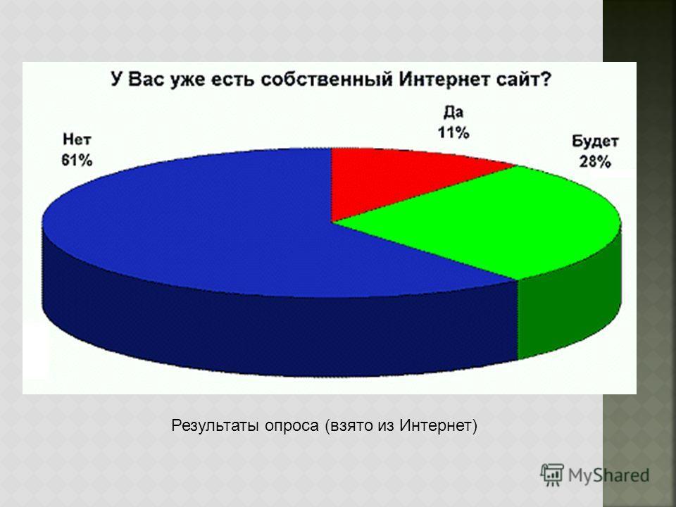 Результаты опроса (взято из Интернет)