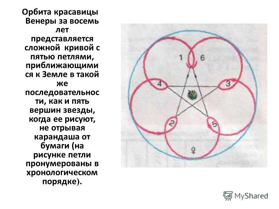 Орбита красавицы Венеры за восемь лет представляется сложной кривой с пятью петлями, приближающими ся к Земле в такой же последовательнос ти, как и пять вершин звезды, когда ее рисуют, не отрывая карандаша от бумаги (на рисунке петли пронумерованы в