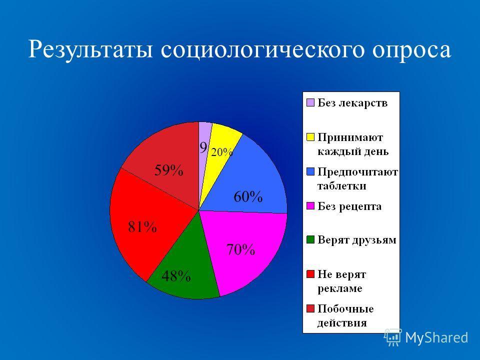 Результаты социологического опроса 70% 60% 48% 81% 59% 20% 9