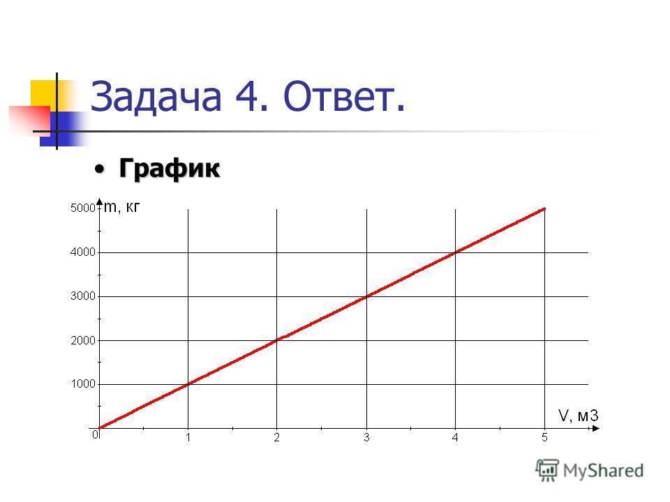 Задача 4. Ответ. ГрафикГрафик