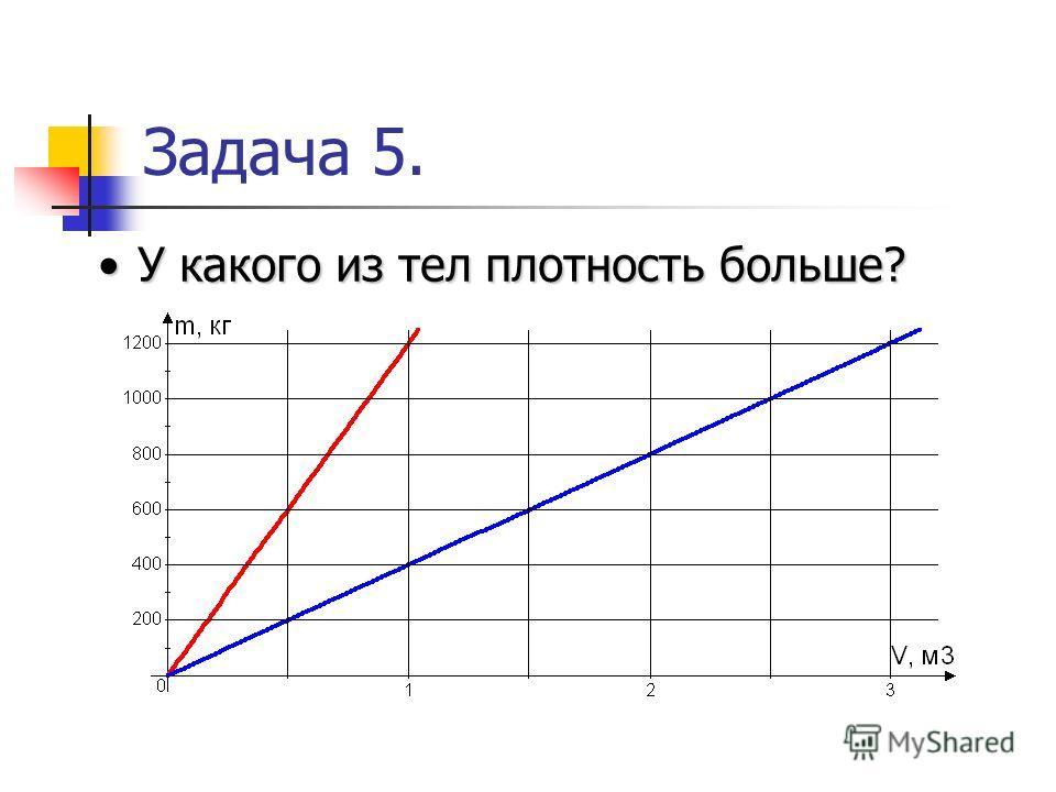 Задача 5. У какого из тел плотность больше?У какого из тел плотность больше?