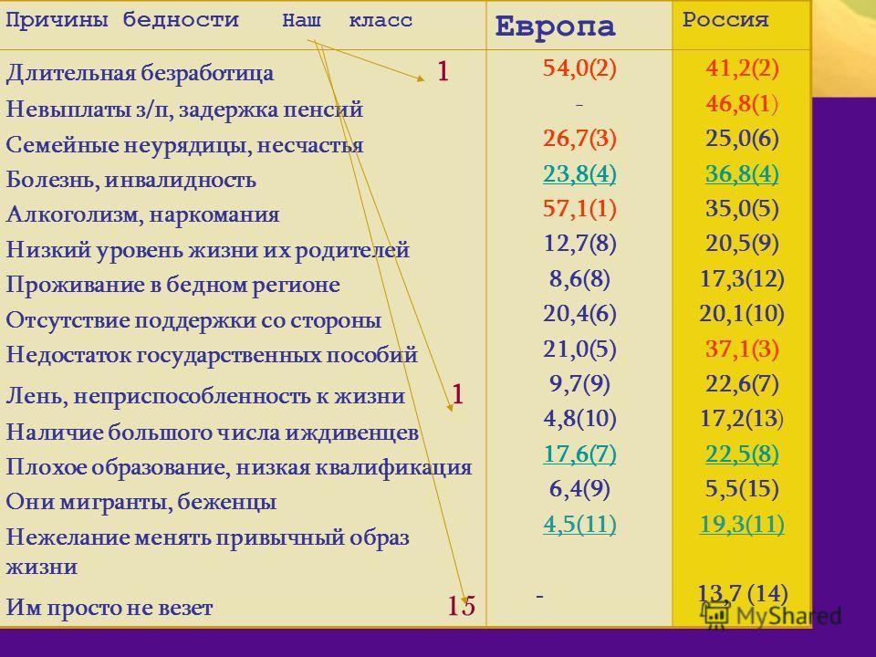 Причины бедности Наш класс Европа Россия Длительная безработица 1 Невыплаты з/п, задержка пенсий Семейные неурядицы, несчастья Болезнь, инвалидность Алкоголизм, наркомания Низкий уровень жизни их родителей Проживание в бедном регионе Отсутствие подде