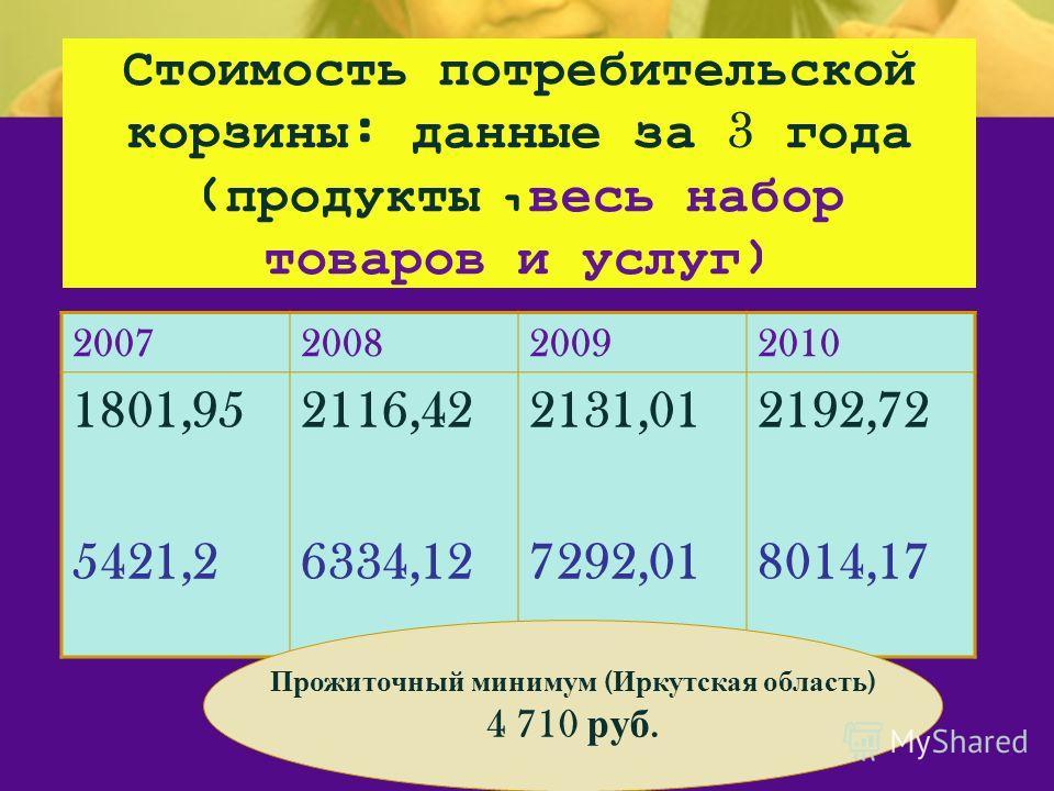Стоимость потребительской корзины : данные за 3 года ( продукты, весь набор товаров и услуг ) 2007200820092010 1801,95 5421,2 2116,42 6334,12 2131,01 7292,01 2192,72 8014,17 Прожиточный минимум ( Иркутская область ) 4 710 руб.