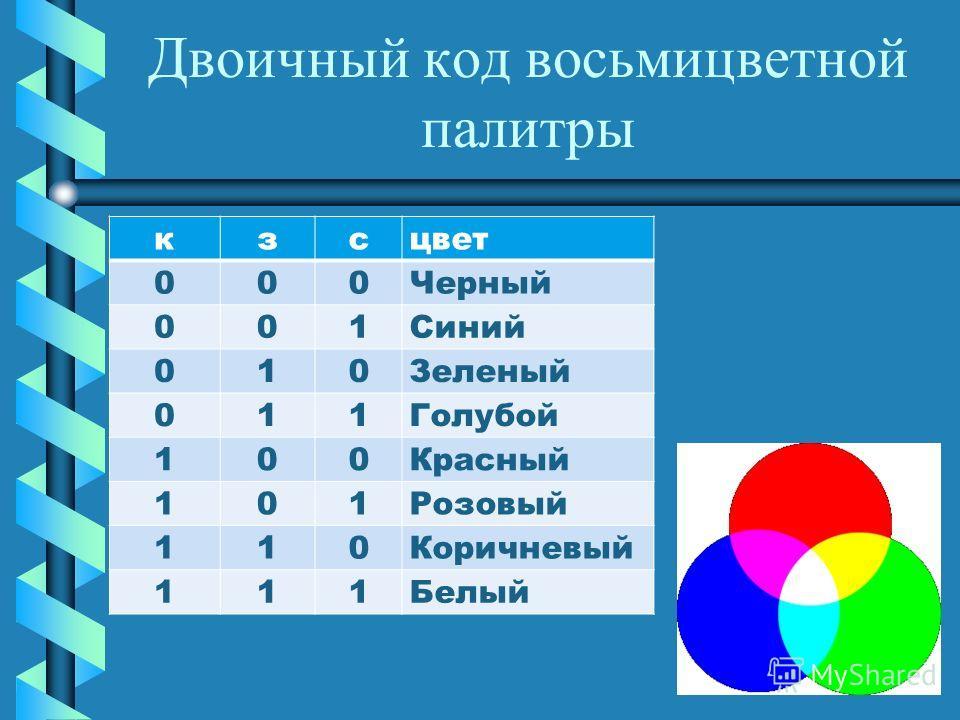 Двоичный код восьмицветной палитры кзсцвет 000Черный 001Синий 010Зеленый 011Голубой 100Красный 101Розовый 110Коричневый 111Белый