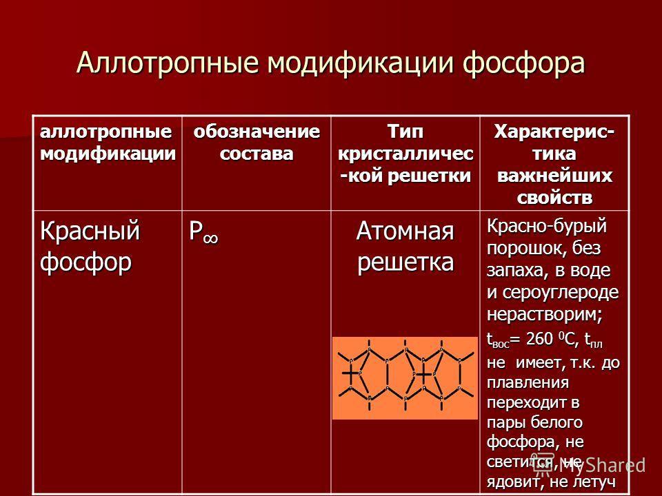 Аллотропные модификации фосфора аллотропные модификации обозначение состава Тип кристалличес -кой решетки Характерис- тика важнейших свойств Красный фосфор Р Атомная решетка Красно-бурый порошок, без запаха, в воде и сероуглероде нерастворим; t вос =