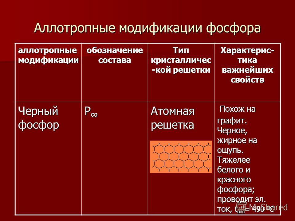 Аллотропные модификации фосфора аллотропные модификации обозначение состава Тип кристалличес -кой решетки Характерис- тика важнейших свойств Черный фосфор Р Атомная решетка Похож на Похож на графит. Черное, жирное на ощупь. Тяжелее белого и красного