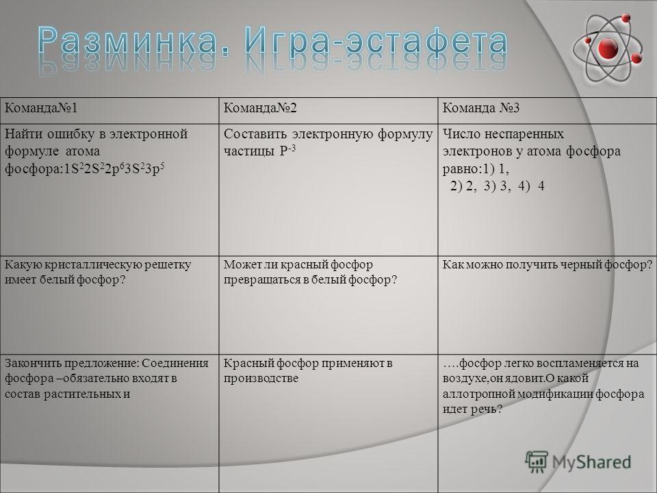 Команда1Команда2Команда 3 Найти ошибку в электронной формуле атома фосфора:1S 2 2S 2 2p 6 3S 2 3p 5 Составить электронную формулу частицы Р -3 Число неспаренных электронов у атома фосфора равно:1) 1, 2) 2, 3) 3, 4) 4 Какую кристаллическую решетку име