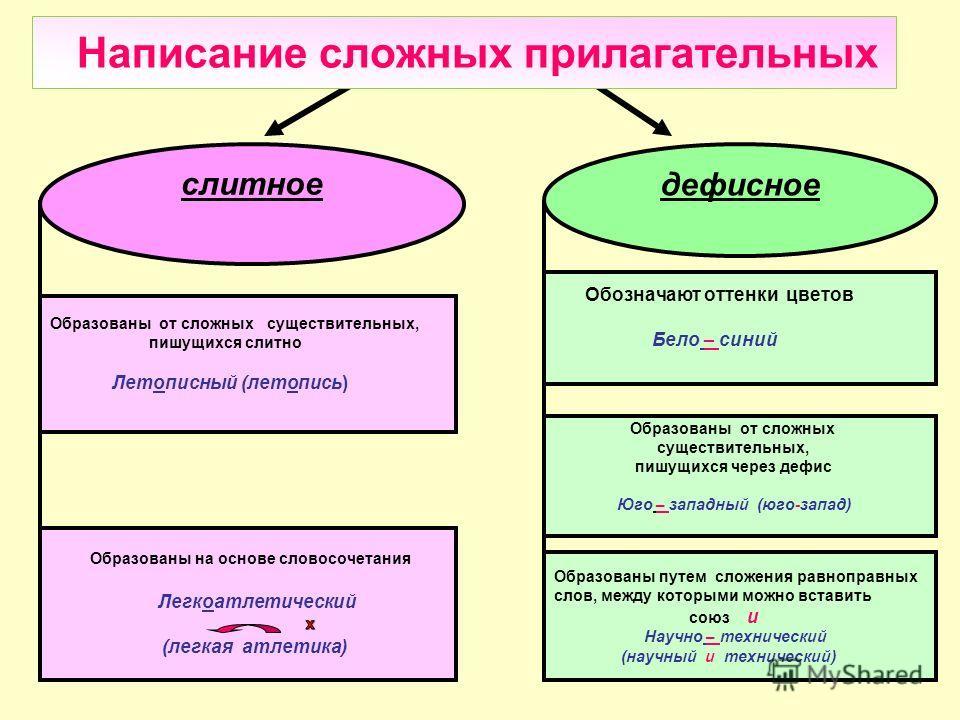 слитное дефисное Образованы от сложных существительных, пишущихся слитно Летописный (летопись) Образованы на основе словосочетания Легкоатлетический (легкая атлетика) Обозначают оттенки цветов Бело – синий Образованы от сложных существительных, пишущ