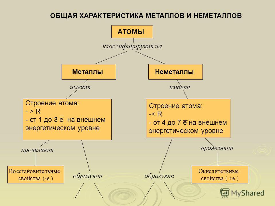 ОБЩАЯ ХАРАКТЕРИСТИКА МЕТАЛЛОВ И НЕМЕТАЛЛОВ АТОМЫ классифицируют на МеталлыНеметаллы имеют Строение атома: - > R - от 1 до 3 е на внешнем энергетическом уровне Строение атома: -< R - от 4 до 7 е на внешнем энергетическом уровне проявляют образуют проя