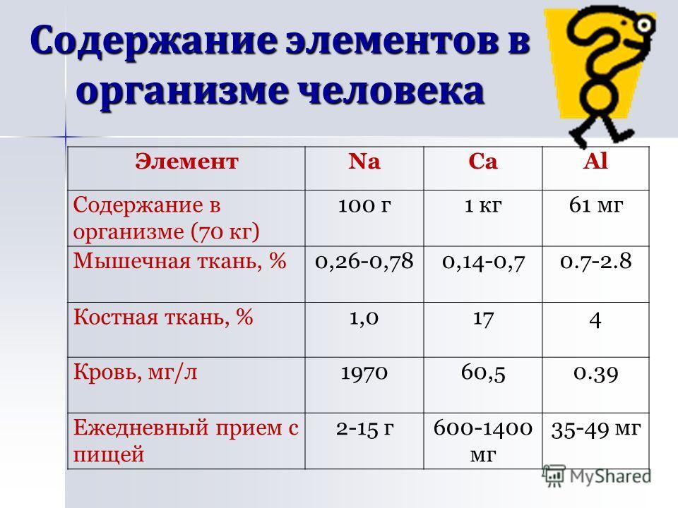 Содержание элементов в организме человека ЭлементNaCaAl Содержание в организме (70 кг) 100 г1 кг61 мг Мышечная ткань, %0,26-0,780,14-0,70.7-2.8 Костная ткань, %1,0174 Кровь, мг/л197060,50.39 Ежедневный прием с пищей 2-15 г600-1400 мг 35-49 мг