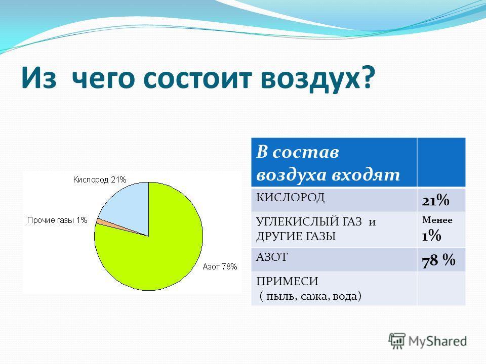 Из чего состоит воздух? В состав воздуха входят КИСЛОРОД 21% УГЛЕКИСЛЫЙ ГАЗ и ДРУГИЕ ГАЗЫ Менее 1% АЗОТ 78 % ПРИМЕСИ ( пыль, сажа, вода)